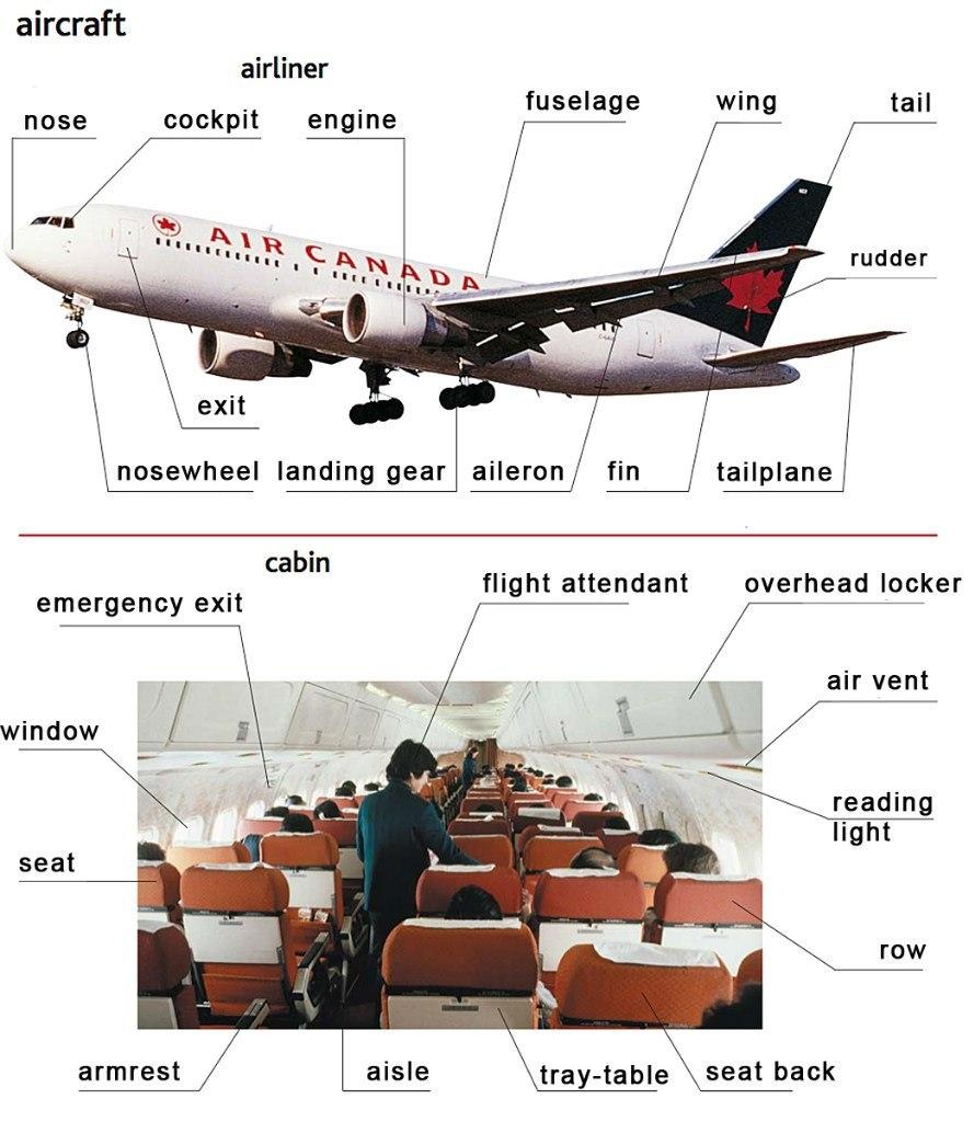 Русско-английский разговорник. Слова на тему: полет в самолете.