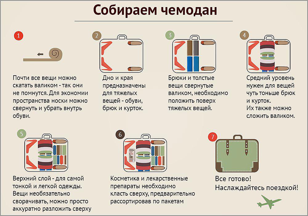 Как практичнее упаковать вещи в чемодан перед путешествием?