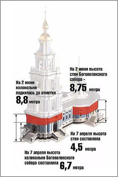 Строительство Богоявленского собора и колокольни