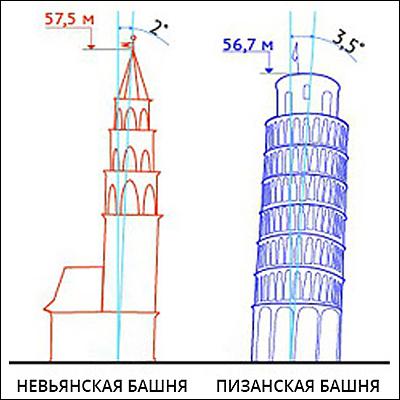 Падающие башни - схема