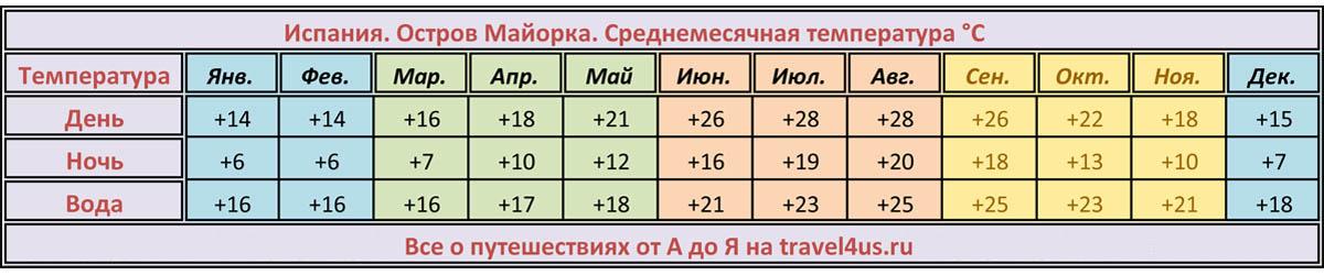 Климат Майорки. Погода на Майорке. Температура на Майорке.